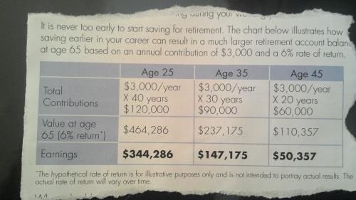 Retirement Guilt